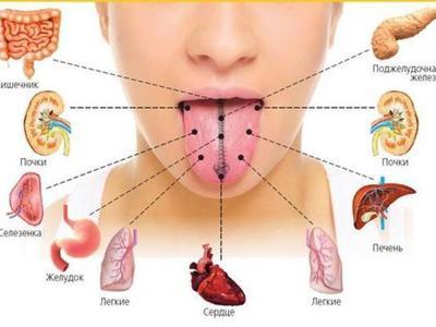 Болит язык сбоку причины чем лечить